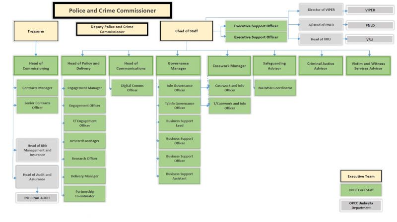 The staffing structure of the Office of the Police and Crime Commissioner